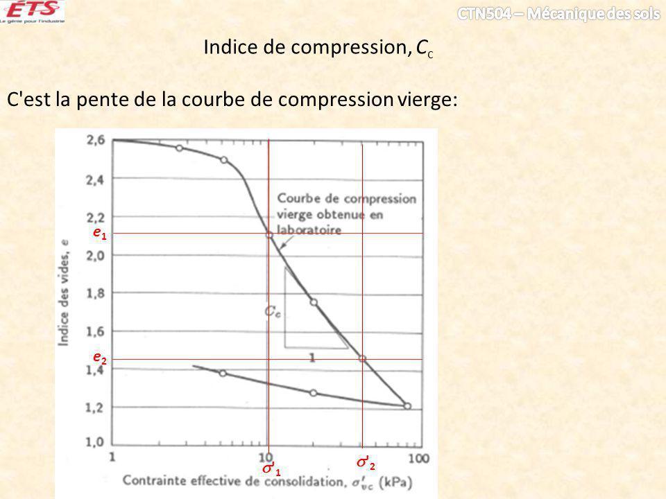 Indice de compression modifié, C c v1 1 2 v2