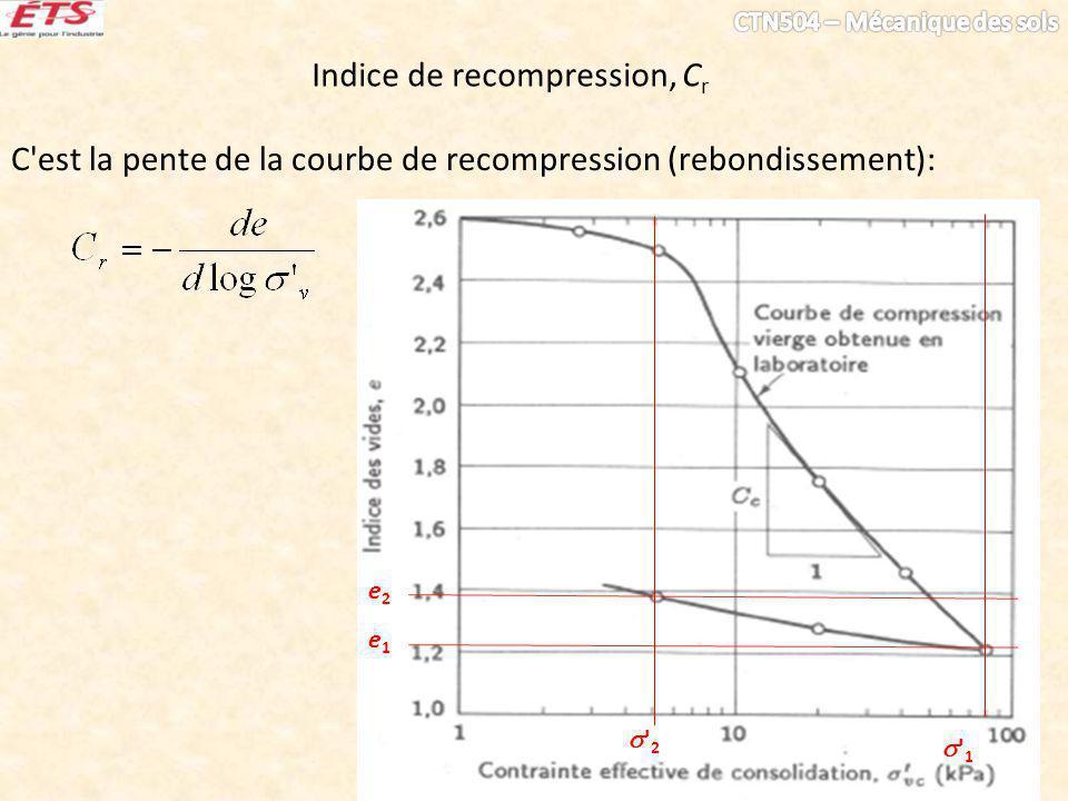 Indice de recompression, C r C est la pente de la courbe de recompression (rebondissement): e1e1 1 2 e2e2