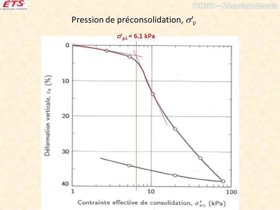 Pression de préconsolidation, ' p ' p1 = 6.1 kPa