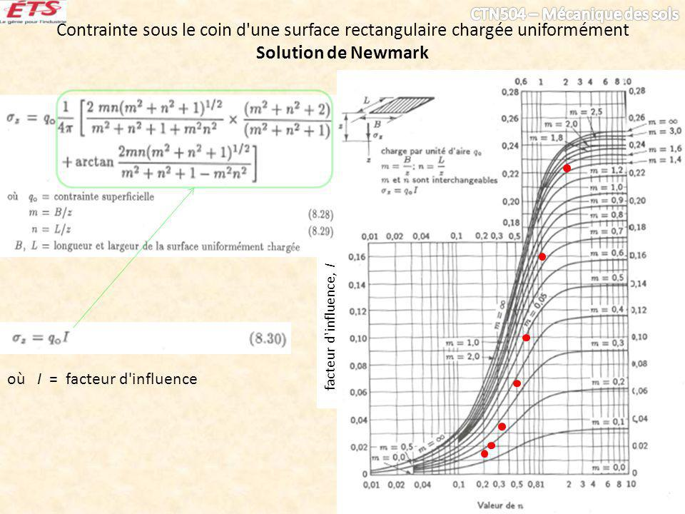 Contrainte sous le coin d'une surface rectangulaire chargée uniformément Solution de Newmark où I = facteur d'influence facteur d'influence, I