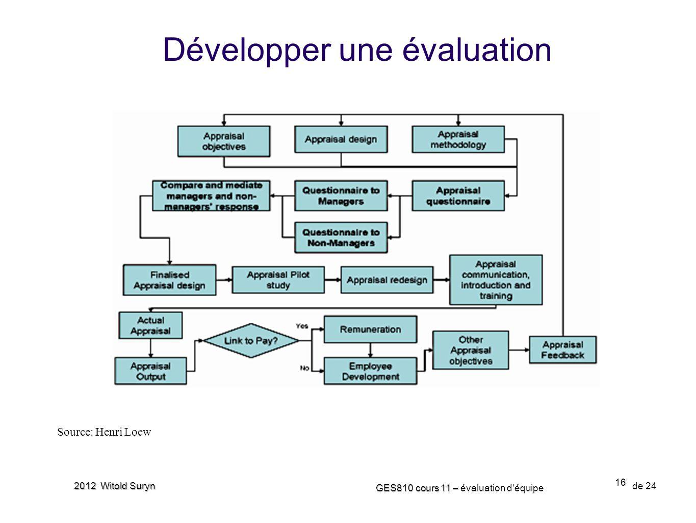 16 GES810 cours 11 – GES810 cours 11 – évaluation d'équipe de 24 2012 Witold Suryn Développer une évaluation Source: Henri Loew