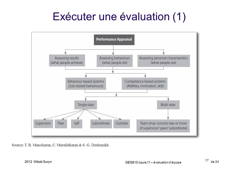 17 GES810 cours 11 – GES810 cours 11 – évaluation d'équipe de 24 2012 Witold Suryn Exécuter une évaluation (1) Source: T. R. Manoharan, C. Muralidhara