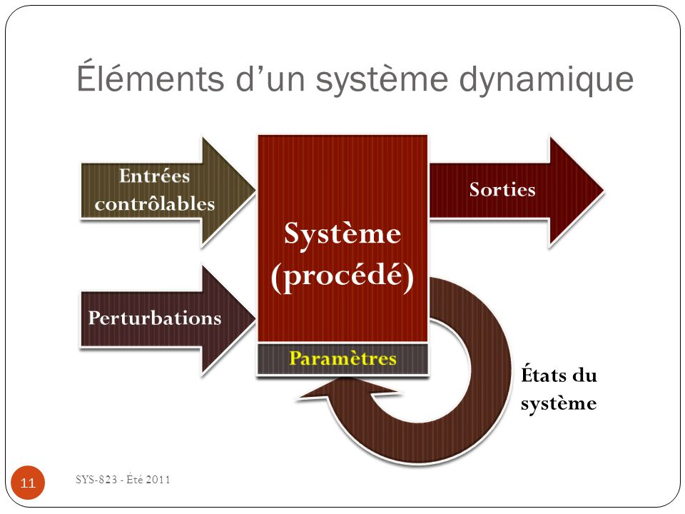 Éléments dun système dynamique SYS-823 - Été 2011 États du système 11