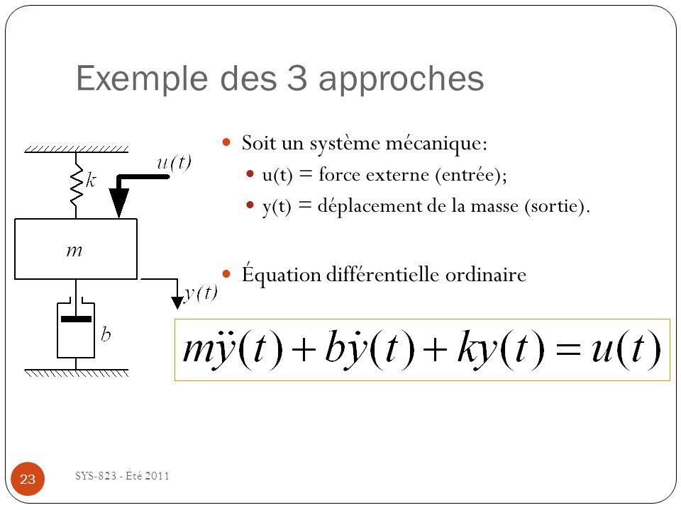 Exemple des 3 approches SYS-823 - Été 2011 Soit un système mécanique: u(t) = force externe (entrée); y(t) = déplacement de la masse (sortie). Équation