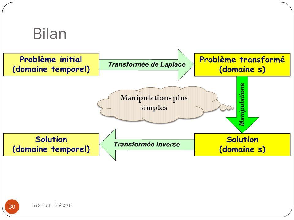 Bilan SYS-823 - Été 2011 Manipulations plus simples 30