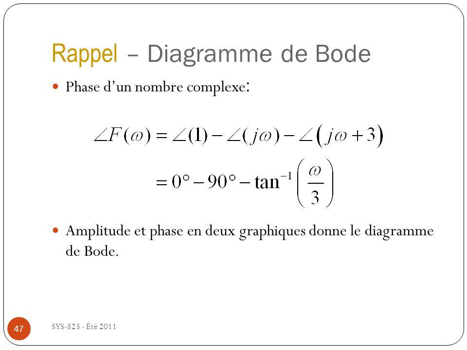 Rappel – Diagramme de Bode SYS-823 - Été 2011 Phase dun nombre complexe : Amplitude et phase en deux graphiques donne le diagramme de Bode. 47