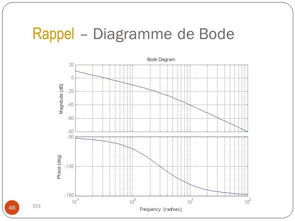 Rappel – Diagramme de Bode SYS-823 - Été 2011 48