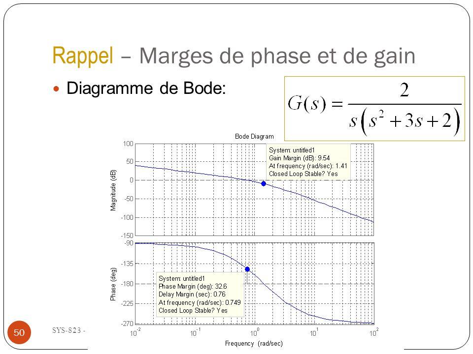 Rappel – Marges de phase et de gain SYS-823 - Été 2011 Diagramme de Bode: 50