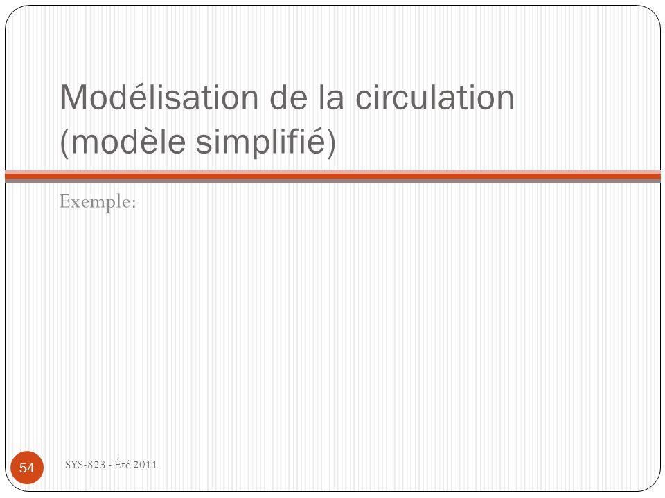 Modélisation de la circulation (modèle simplifié) Exemple: SYS-823 - Été 2011 54