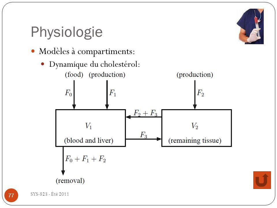 Physiologie SYS-823 - Été 2011 Modèles à compartiments: Dynamique du cholestérol: 77