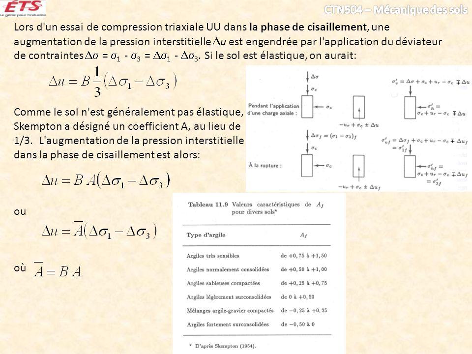 Lors d'un essai de compression triaxiale UU dans la phase de cisaillement, une augmentation de la pression interstitielle u est engendrée par l'applic