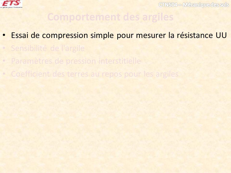 Comportement des argiles Essai de compression simple pour mesurer la résistance UU Sensibilité de l'argile Paramètres de pression interstitielle Coeff