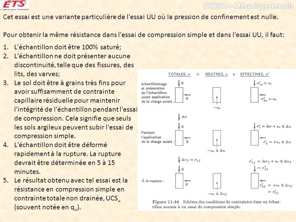 Cet essai est une variante particulière de l'essai UU où la pression de confinement est nulle. Pour obtenir la même résistance dans l'essai de compres