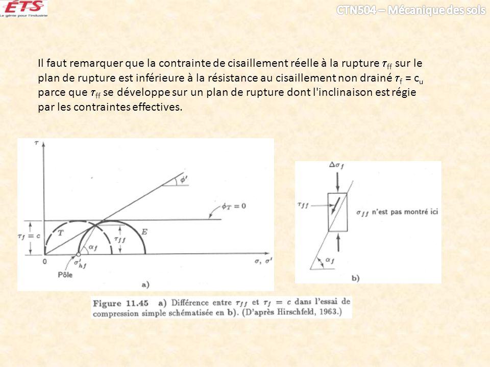 Il faut remarquer que la contrainte de cisaillement réelle à la rupture ff sur le plan de rupture est inférieure à la résistance au cisaillement non d