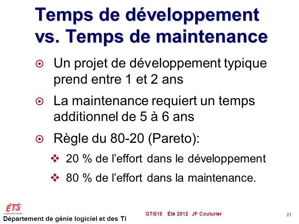Département de génie logiciel et des TI Temps de développement vs. Temps de maintenance Un projet de développement typique prend entre 1 et 2 ans La m