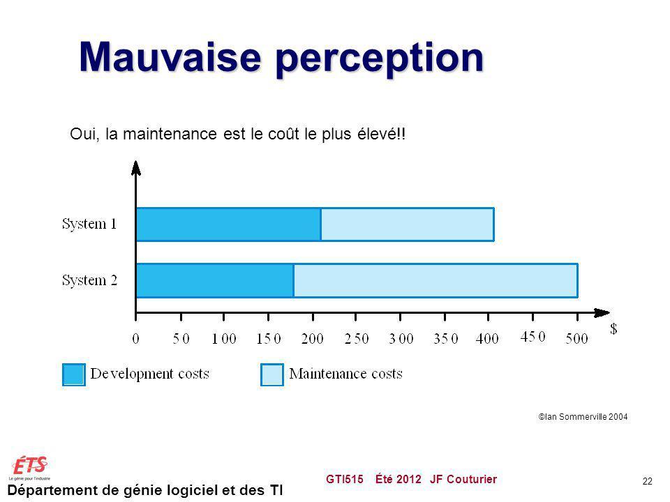 Département de génie logiciel et des TI Mauvaise perception GTI515 Été 2012 JF Couturier 22 Oui, la maintenance est le coût le plus élevé!! ©Ian Somme