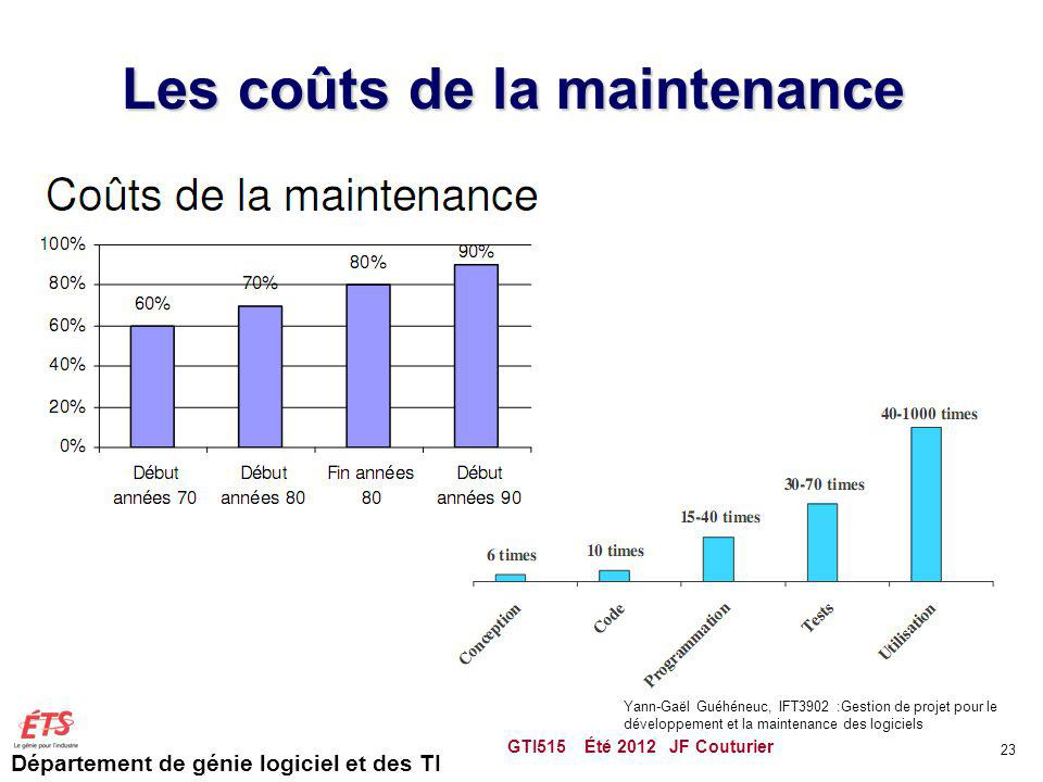 Département de génie logiciel et des TI Les coûts de la maintenance GTI515 Été 2012 JF Couturier 23 Yann-Gaël Guéhéneuc, IFT3902 :Gestion de projet po