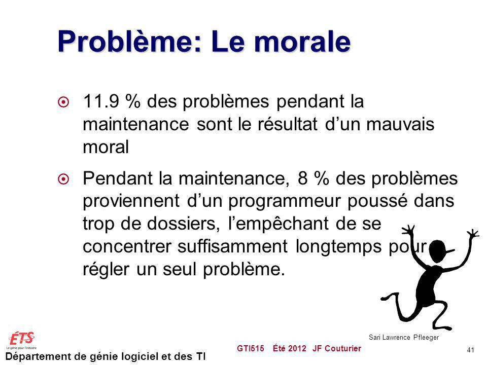 Département de génie logiciel et des TI Problème: Le morale 11.9 % des problèmes pendant la maintenance sont le résultat dun mauvais moral Pendant la