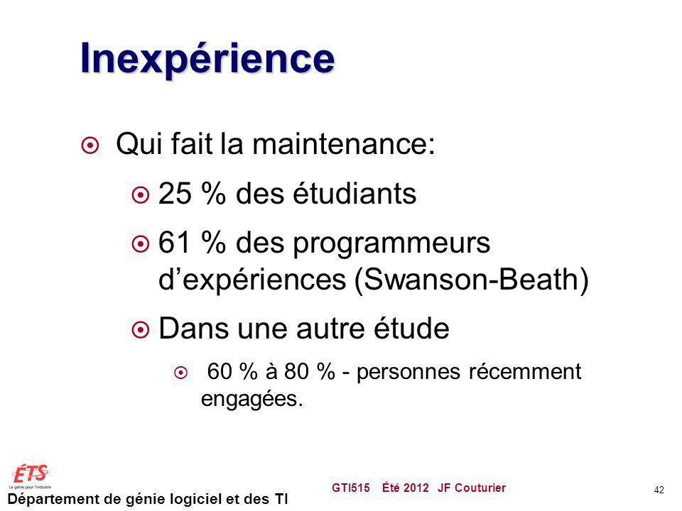 Département de génie logiciel et des TI Inexpérience Qui fait la maintenance: 25 % des étudiants 61 % des programmeurs dexpériences (Swanson-Beath) Da
