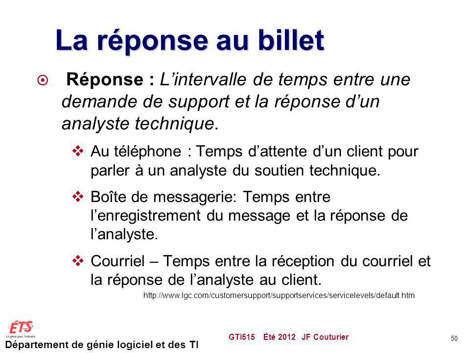 Département de génie logiciel et des TI La réponse au billet Réponse : Lintervalle de temps entre une demande de support et la réponse dun analyste te