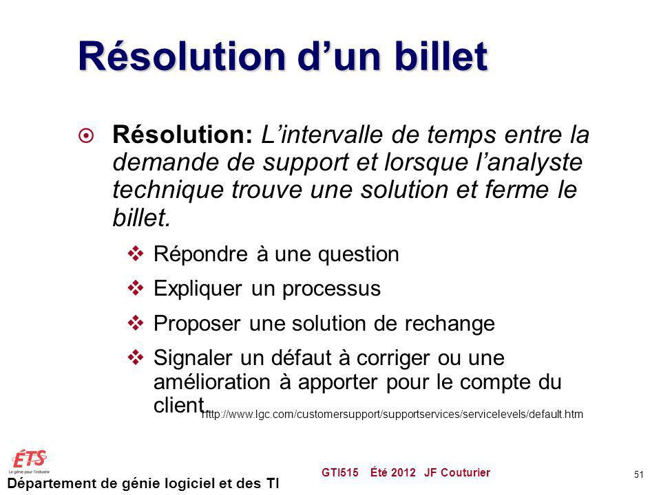 Département de génie logiciel et des TI Résolution dun billet Résolution: Lintervalle de temps entre la demande de support et lorsque lanalyste techni