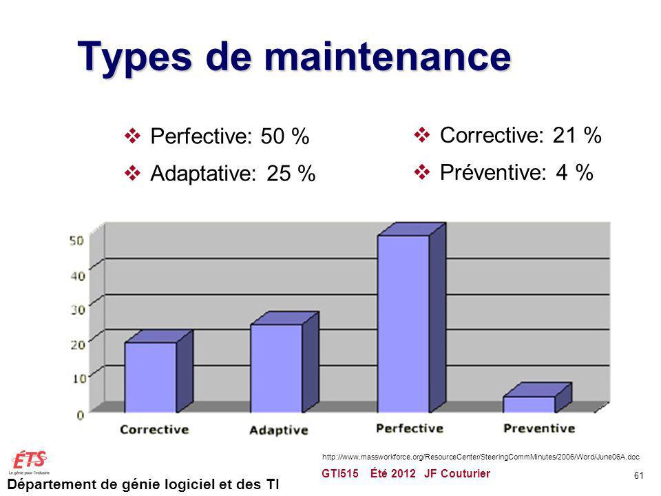Département de génie logiciel et des TI Types de maintenance Perfective: 50 % Adaptative: 25 % Corrective: 21 % Préventive: 4 % GTI515 Été 2012 JF Cou