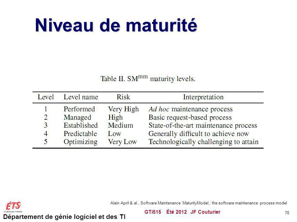 Département de génie logiciel et des TI Niveau de maturité GTI515 Été 2012 JF Couturier 70 Alain April & al., Software Maintenance MaturityModel,: the