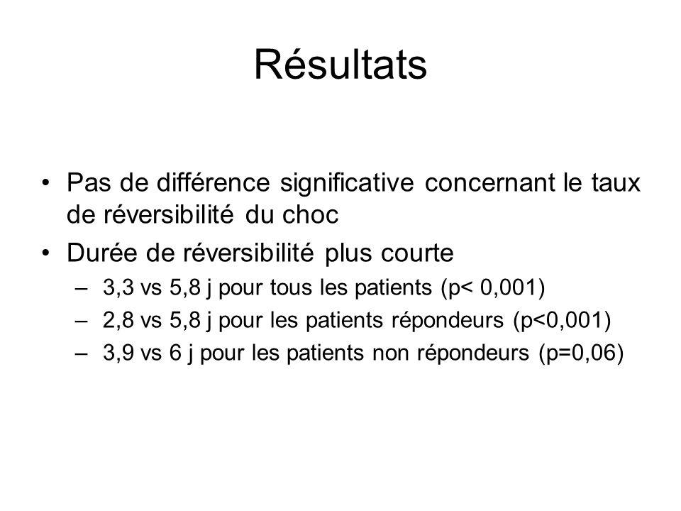 Pas de différence significative concernant le taux de réversibilité du choc Durée de réversibilité plus courte – 3,3 vs 5,8 j pour tous les patients (p< 0,001) – 2,8 vs 5,8 j pour les patients répondeurs (p<0,001) – 3,9 vs 6 j pour les patients non répondeurs (p=0,06)