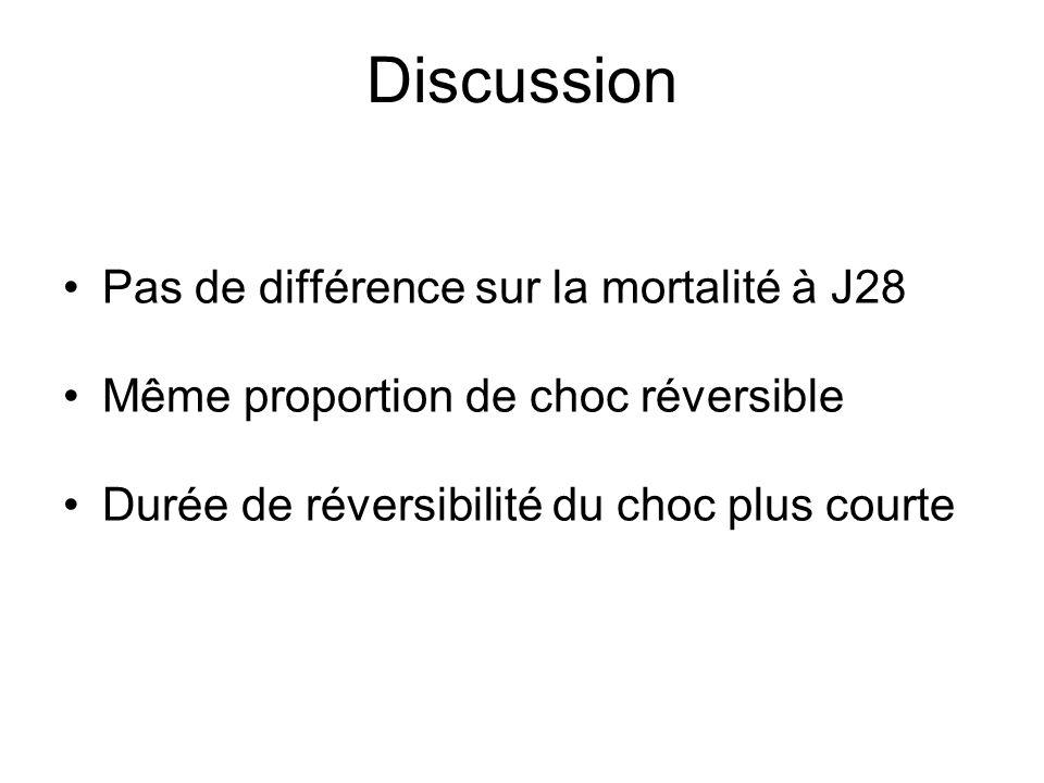 Discussion Pas de différence sur la mortalité à J28 Même proportion de choc réversible Durée de réversibilité du choc plus courte