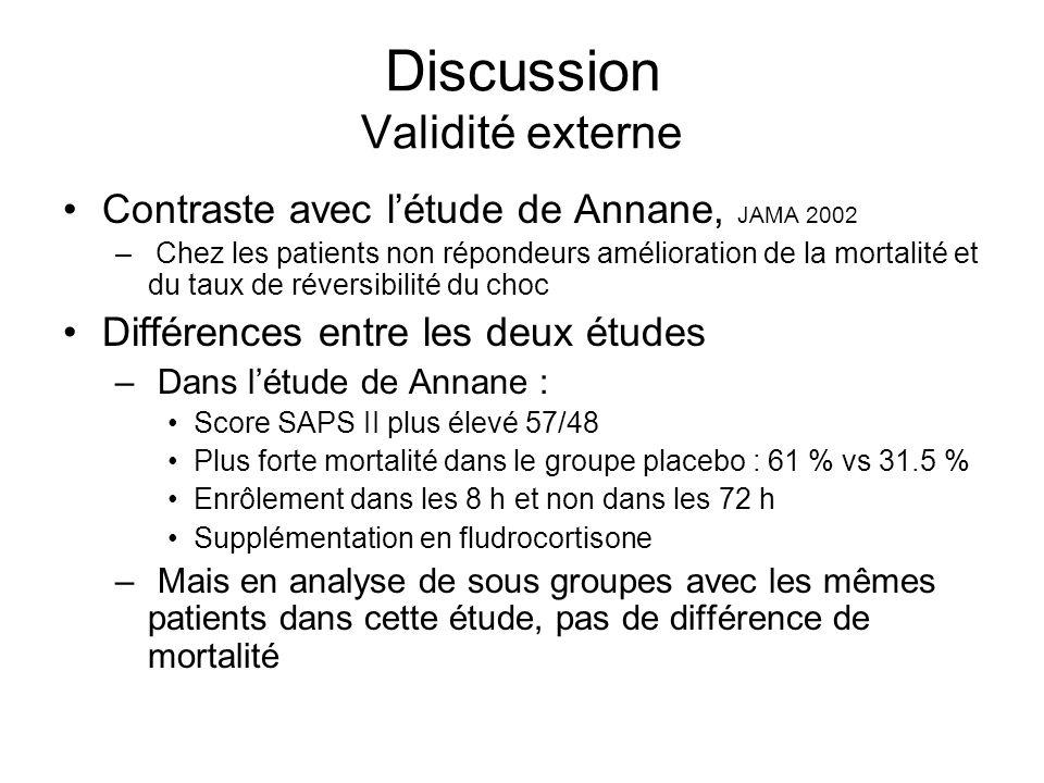 Discussion Validité externe Contraste avec létude de Annane, JAMA 2002 – Chez les patients non répondeurs amélioration de la mortalité et du taux de réversibilité du choc Différences entre les deux études – Dans létude de Annane : Score SAPS II plus élevé 57/48 Plus forte mortalité dans le groupe placebo : 61 % vs 31.5 % Enrôlement dans les 8 h et non dans les 72 h Supplémentation en fludrocortisone – Mais en analyse de sous groupes avec les mêmes patients dans cette étude, pas de différence de mortalité