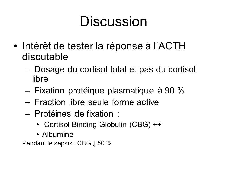 Discussion Intérêt de tester la réponse à lACTH discutable – Dosage du cortisol total et pas du cortisol libre – Fixation protéique plasmatique à 90 % – Fraction libre seule forme active – Protéines de fixation : Cortisol Binding Globulin (CBG) ++ Albumine Pendant le sepsis : CBG 50 %