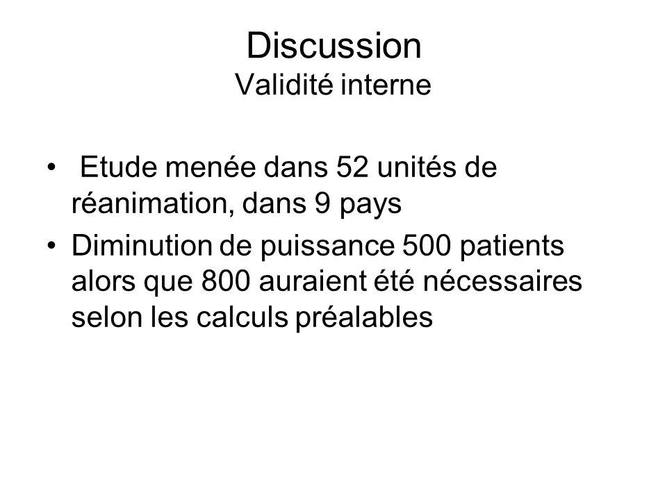 Discussion Validité interne Etude menée dans 52 unités de réanimation, dans 9 pays Diminution de puissance 500 patients alors que 800 auraient été nécessaires selon les calculs préalables