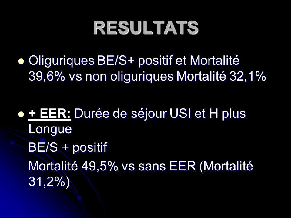 RESULTATS Oliguriques BE/S+ positif et Mortalité 39,6% vs non oliguriques Mortalité 32,1% Oliguriques BE/S+ positif et Mortalité 39,6% vs non oliguriques Mortalité 32,1% Durée de séjour USI et H plus Longue + EER: Durée de séjour USI et H plus Longue BE/S + positif BE/S + positif Mortalité 49,5% vs sans EER (Mortalité 31,2%) Mortalité 49,5% vs sans EER (Mortalité 31,2%)