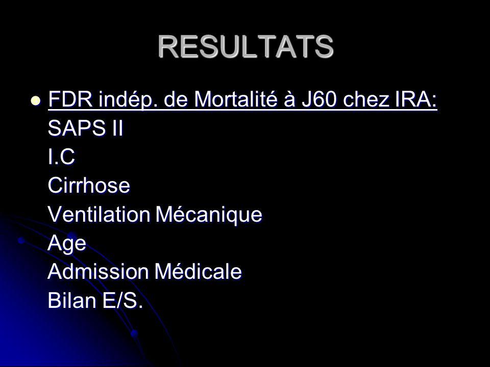 RESULTATS FDR indép. de Mortalité à J60 chez IRA: FDR indép.