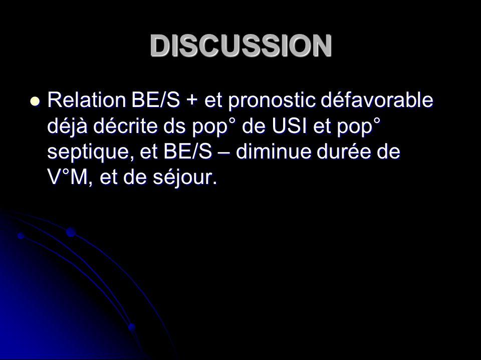 DISCUSSION Relation BE/S + et pronostic défavorable déjà décrite ds pop° de USI et pop° septique, et BE/S – diminue durée de V°M, et de séjour.