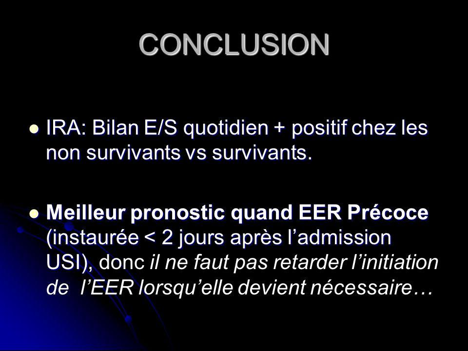 CONCLUSION IRA: Bilan E/S quotidien + positif chez les non survivants vs survivants.
