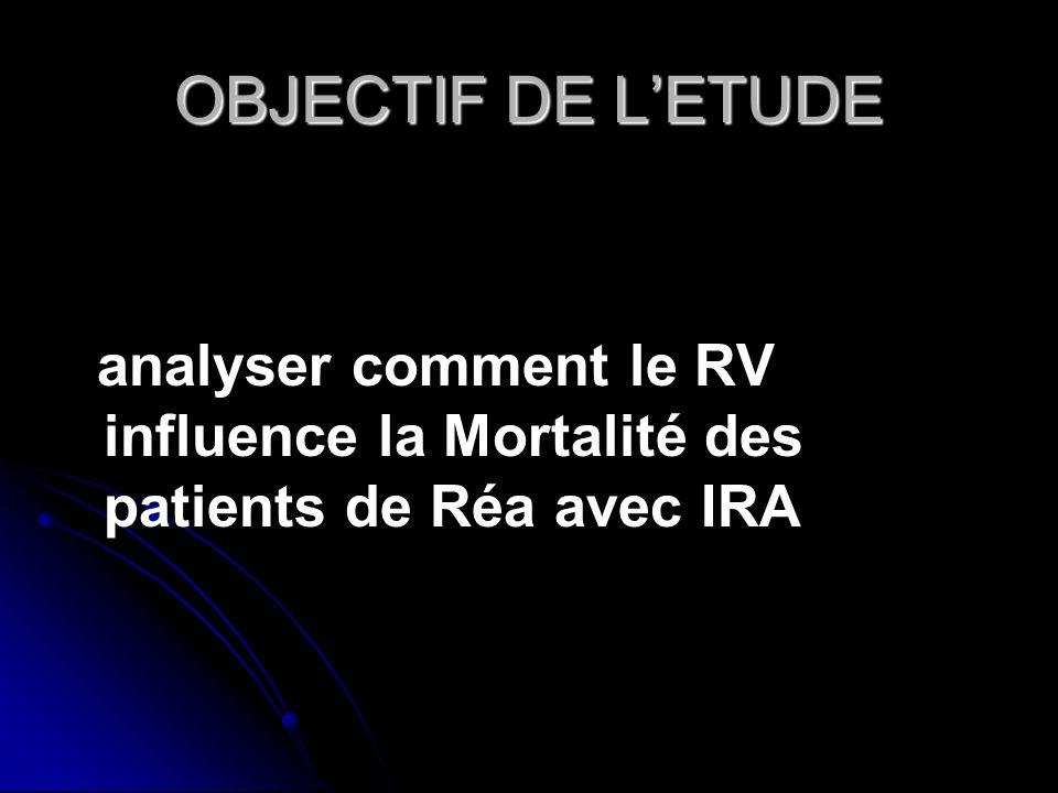 OBJECTIF DE LETUDE analyser comment le RV influence la Mortalité des patients de Réa avec IRA