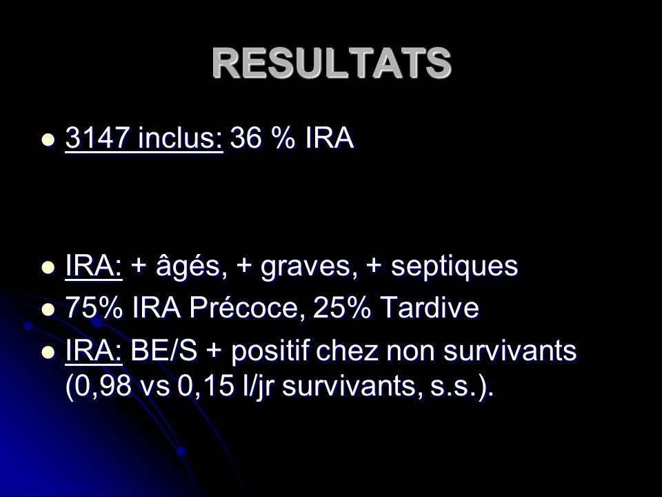 RESULTATS 3147 inclus: 36 % IRA 3147 inclus: 36 % IRA IRA: + âgés, + graves, + septiques IRA: + âgés, + graves, + septiques 75% IRA Précoce, 25% Tardive 75% IRA Précoce, 25% Tardive IRA: BE/S + positif chez non survivants (0,98 vs 0,15 l/jr survivants, s.s.).