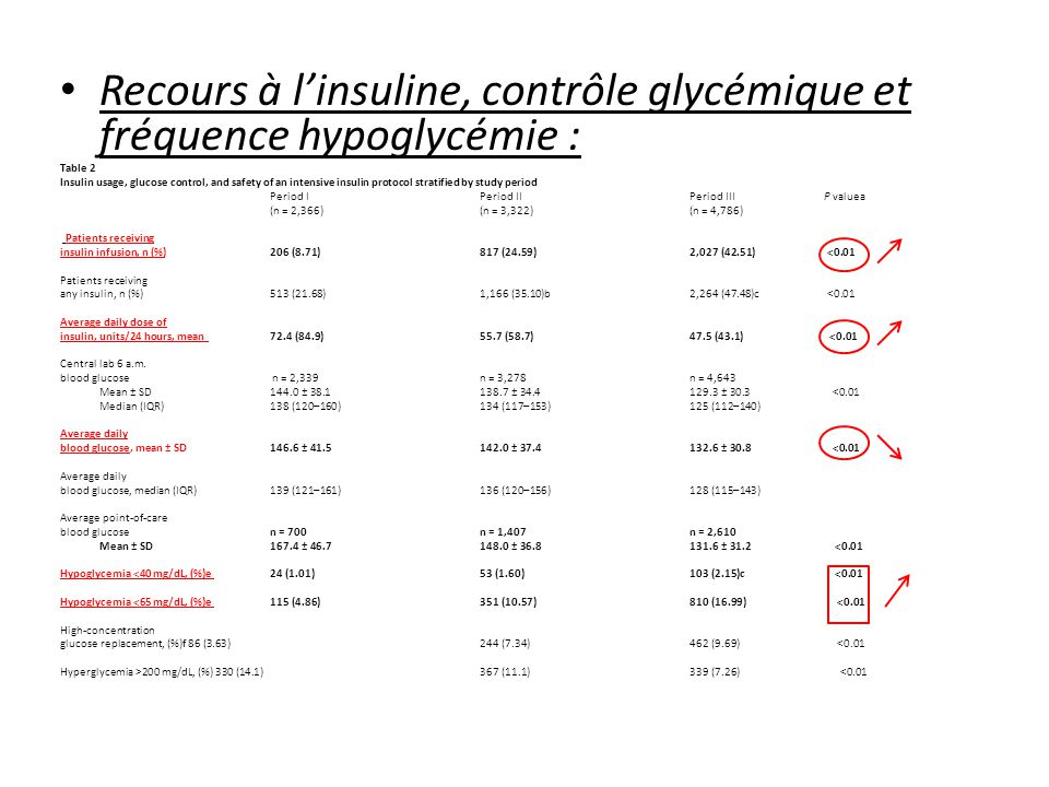 Recours à linsuline, contrôle glycémique et fréquence hypoglycémie : Table 2 Insulin usage, glucose control, and safety of an intensive insulin protocol stratified by study period Period I Period II Period III P valuea (n = 2,366) (n = 3,322) (n = 4,786) Patients receiving insulin infusion, n (%) 206 (8.71) 817 (24.59)2,027 (42.51) <0.01 Patients receiving any insulin, n (%) 513 (21.68) 1,166 (35.10)b 2,264 (47.48)c <0.01 Average daily dose of insulin, units/24 hours, mean 72.4 (84.9) 55.7 (58.7) 47.5 (43.1) <0.01 Central lab 6 a.m.