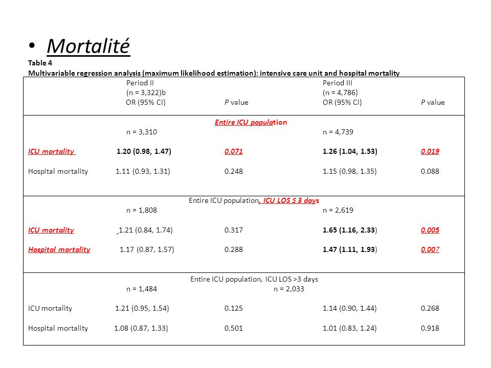 Mortalité Table 4 Multivariable regression analysis (maximum likelihood estimation): intensive care unit and hospital mortality Period II Period III (n = 3,322)b(n = 4,786) OR (95% CI) P value OR (95% CI) P value Entire ICU population n = 3,310 n = 4,739 ICU mortality 1.20 (0.98, 1.47) 0.071 1.26 (1.04, 1.53) 0.019 Hospital mortality 1.11 (0.93, 1.31) 0.248 1.15 (0.98, 1.35) 0.088 Entire ICU population, ICU LOS 3 days n = 1,808 n = 2,619 ICU mortality 1.21 (0.84, 1.74) 0.317 1.65 (1.16, 2.33) 0.005 Hospital mortality 1.17 (0.87, 1.57) 0.288 1.47 (1.11, 1.93) 0.007 Entire ICU population, ICU LOS >3 days n = 1,484 n = 2,033 ICU mortality 1.21 (0.95, 1.54) 0.125 1.14 (0.90, 1.44) 0.268 Hospital mortality 1.08 (0.87, 1.33) 0.501 1.01 (0.83, 1.24) 0.918