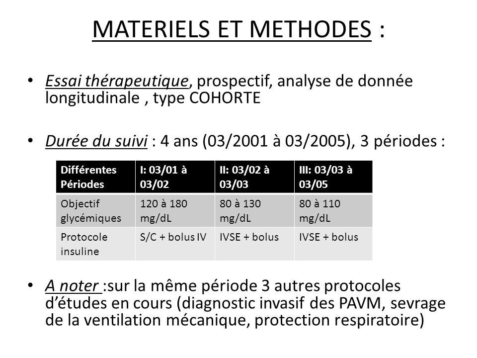 MATERIELS ET METHODES : Essai thérapeutique, prospectif, analyse de donnée longitudinale, type COHORTE Durée du suivi : 4 ans (03/2001 à 03/2005), 3 périodes : A noter :sur la même période 3 autres protocoles détudes en cours (diagnostic invasif des PAVM, sevrage de la ventilation mécanique, protection respiratoire) Différentes Périodes I: 03/01 à 03/02 II: 03/02 à 03/03 III: 03/03 à 03/05 Objectif glycémiques 120 à 180 mg/dL 80 à 130 mg/dL 80 à 110 mg/dL Protocole insuline S/C + bolus IVIVSE + bolus