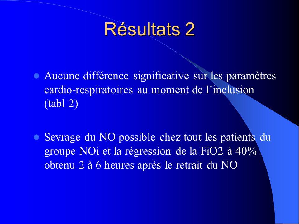 Résultats 2 Aucune différence significative sur les paramètres cardio-respiratoires au moment de linclusion (tabl 2) Sevrage du NO possible chez tout les patients du groupe NOi et la régression de la FiO2 à 40% obtenu 2 à 6 heures après le retrait du NO