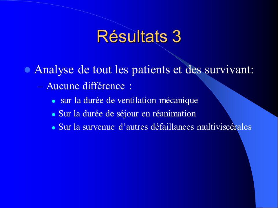 Résultats 3 Analyse de tout les patients et des survivant: – Aucune différence : sur la durée de ventilation mécanique Sur la durée de séjour en réanimation Sur la survenue dautres défaillances multiviscérales