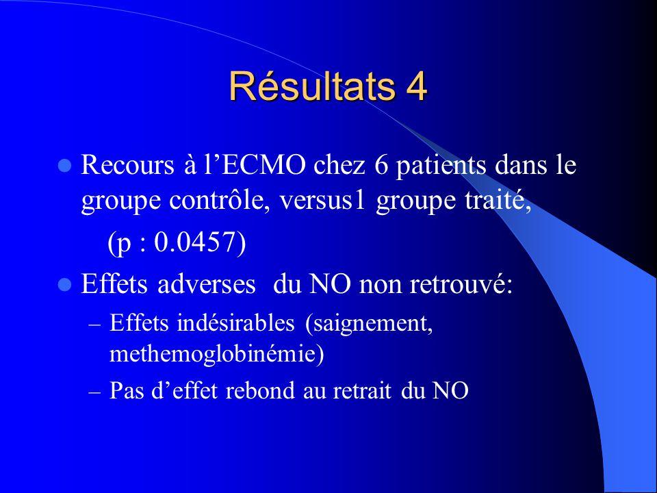 Résultats 4 Recours à lECMO chez 6 patients dans le groupe contrôle, versus1 groupe traité, (p : 0.0457) Effets adverses du NO non retrouvé: – Effets indésirables (saignement, methemoglobinémie) – Pas deffet rebond au retrait du NO