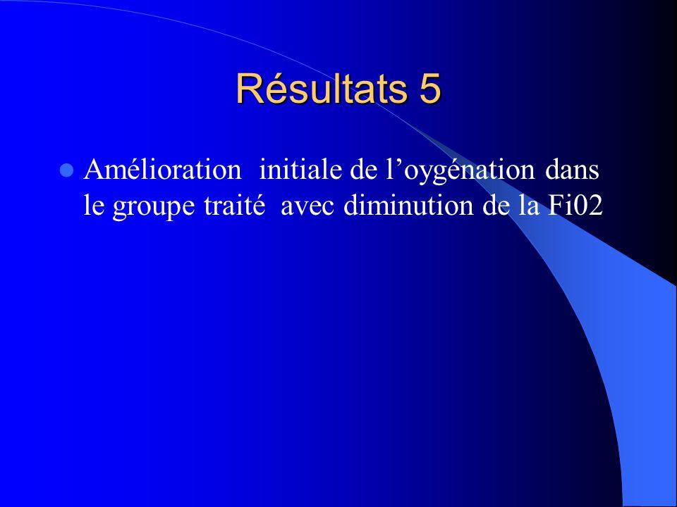 Résultats 5 Amélioration initiale de loygénation dans le groupe traité avec diminution de la Fi02