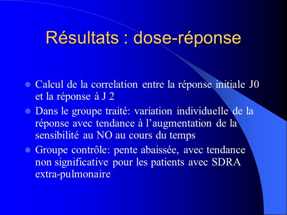 Résultats : dose-réponse Calcul de la correlation entre la réponse initiale J0 et la réponse à J 2 Dans le groupe traité: variation individuelle de la réponse avec tendance à laugmentation de la sensibilité au NO au cours du temps Groupe contrôle: pente abaissée, avec tendance non significative pour les patients avec SDRA extra-pulmonaire