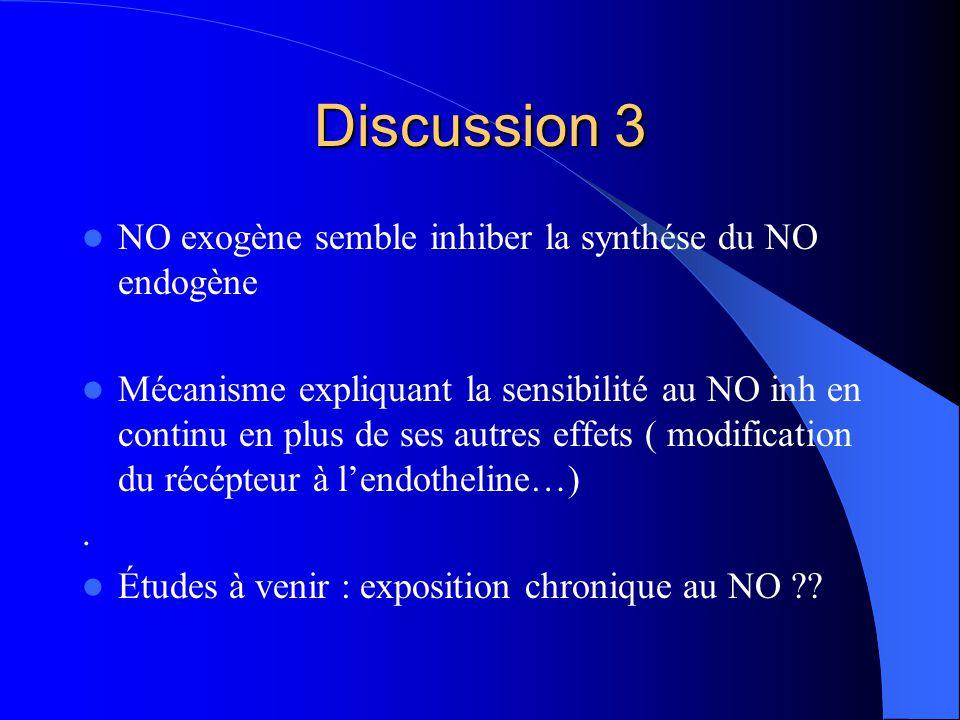 Discussion 3 NO exogène semble inhiber la synthése du NO endogène Mécanisme expliquant la sensibilité au NO inh en continu en plus de ses autres effets ( modification du récépteur à lendotheline…).