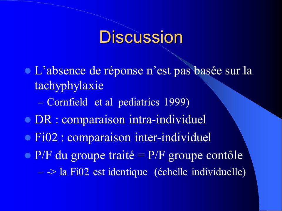 Discussion Labsence de réponse nest pas basée sur la tachyphylaxie – Cornfield et al pediatrics 1999) DR : comparaison intra-individuel Fi02 : comparaison inter-individuel P/F du groupe traité = P/F groupe contôle – -> la Fi02 est identique (échelle individuelle)
