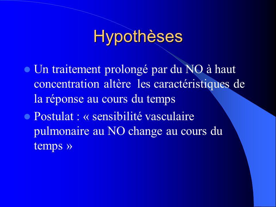 Hypothèses Un traitement prolongé par du NO à haut concentration altère les caractéristiques de la réponse au cours du temps Postulat : « sensibilité vasculaire pulmonaire au NO change au cours du temps »
