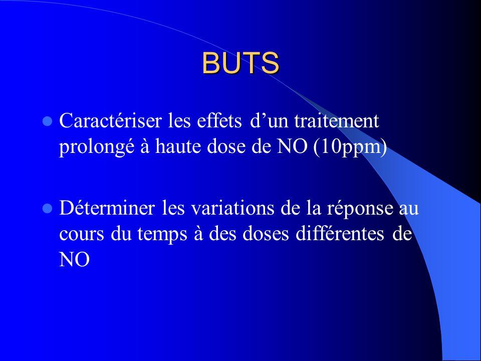 BUTS Caractériser les effets dun traitement prolongé à haute dose de NO (10ppm) Déterminer les variations de la réponse au cours du temps à des doses différentes de NO